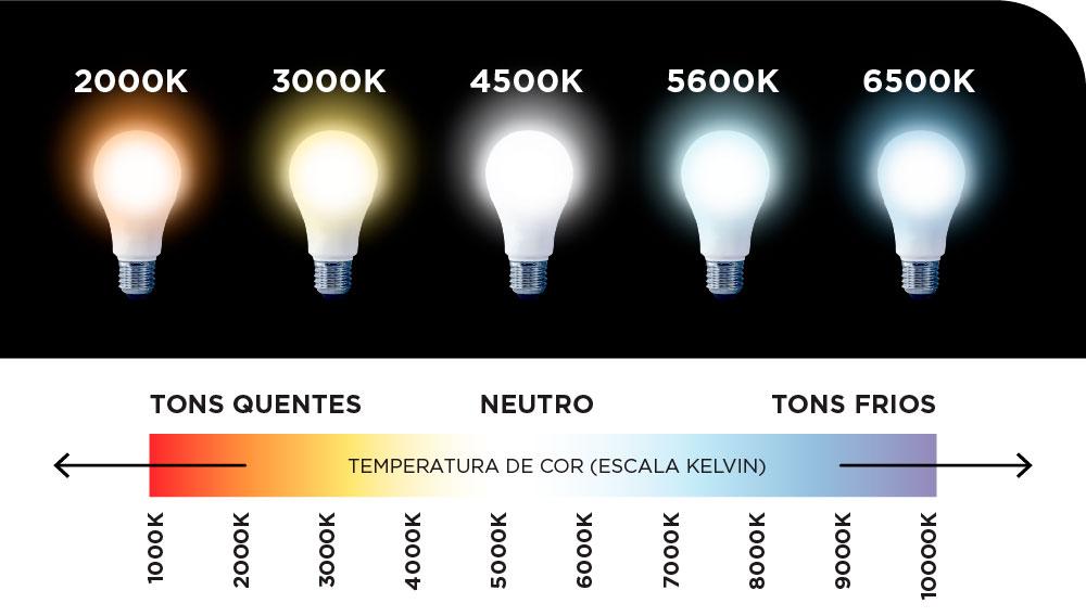 O que é temperatura da cor da lâmpada | OZLI